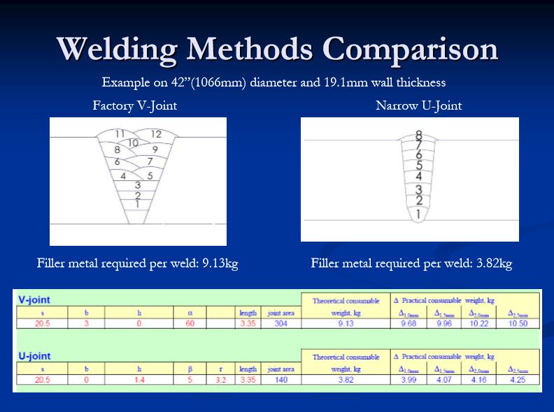 mechanized welding